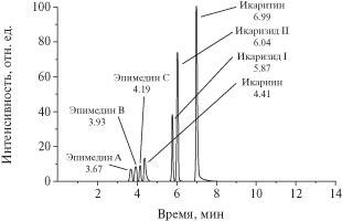 ShevlyakovaGraph1